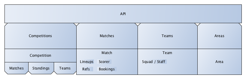 football-data org - API Quickstart