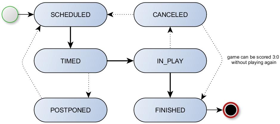football-data org API documentation